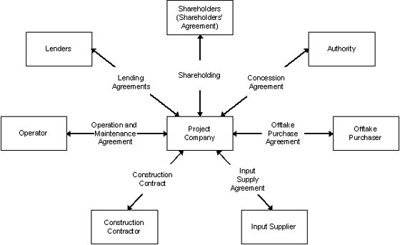 Concessions, Build-Operate-Transfer (BOT) and Design-Build