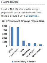 Private Participation in Renewable Energy