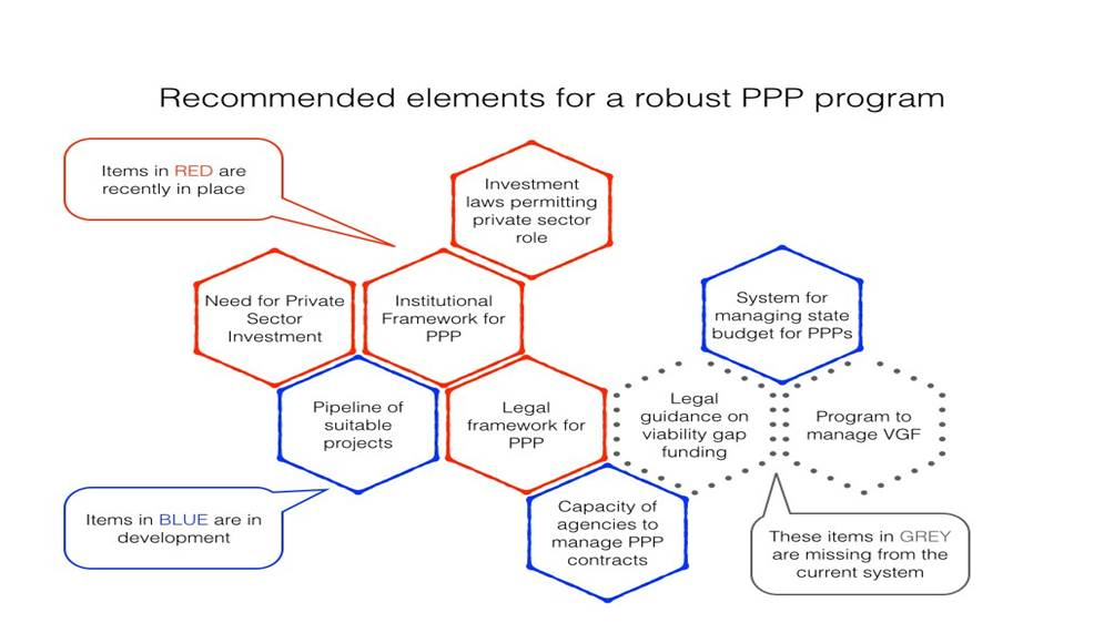 graphic illustrates how the above elements for a robust PPP program are now coming together in Vietnam.